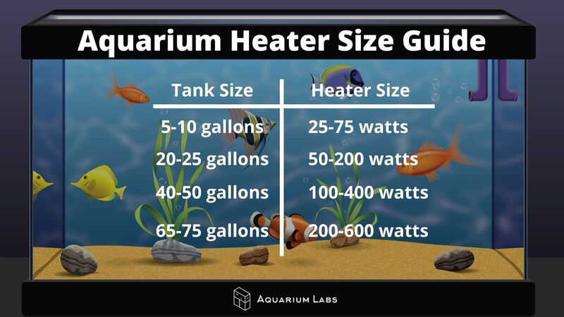Aquarium Size Heater Guide